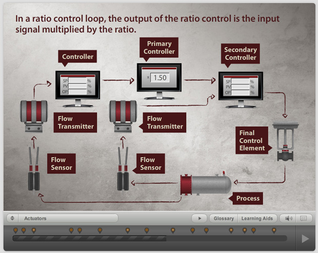 Simplified Process control loop.